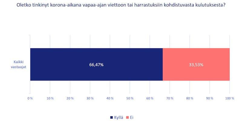 Yli 66 % vastaajista on tinkinyt vapaa-aikaan tai harrastuksiin liittyvistä menoista