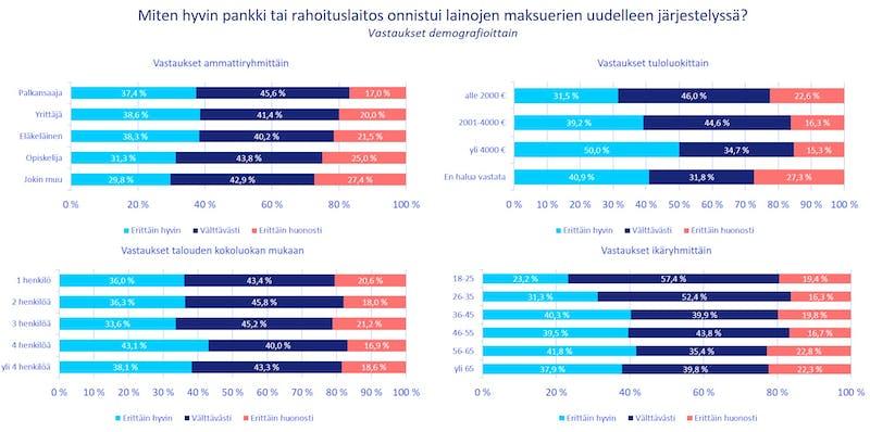 Tyytyväisyys pankkien ja rahoituslaitosten toimintaan maksuerien järjestelyn suhteen demografioittain