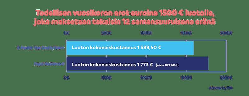 Todellisen vuosikoron erot euroina 1500 € luotolle, joka maksetaan takaisin 12 samansuuruisena eränä