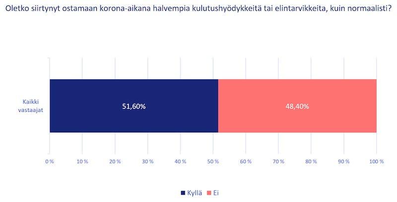 51,6 % kertoo siirtyneensä ostamaan edullisempia elintarvikkeita tai kulutushyödykkeitä