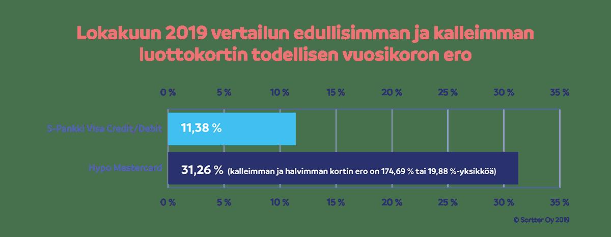 Lokakuun 2019 vertailun edullisimman ja kalleimman luottokortin todellisen vuosikoron ero