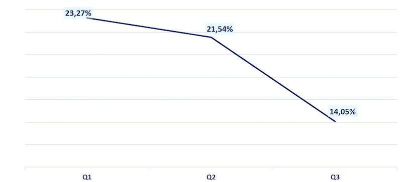 Luottohakemusten hyväksymisaste alle 2000 € tuloluokassa vuonna 2020.