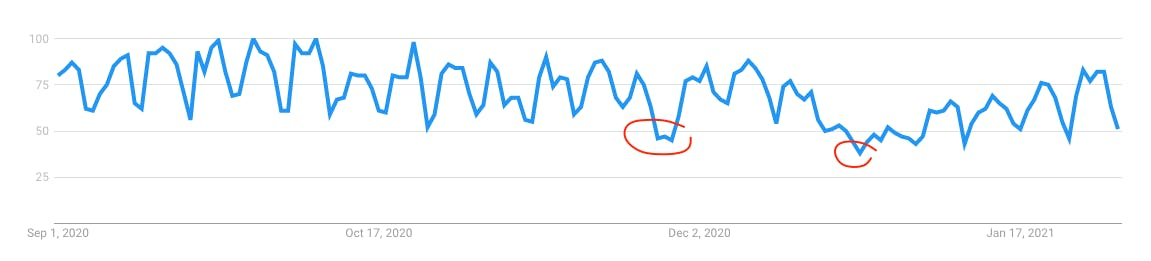 Google Trend for stress from 9/01/20 to 1/31/21