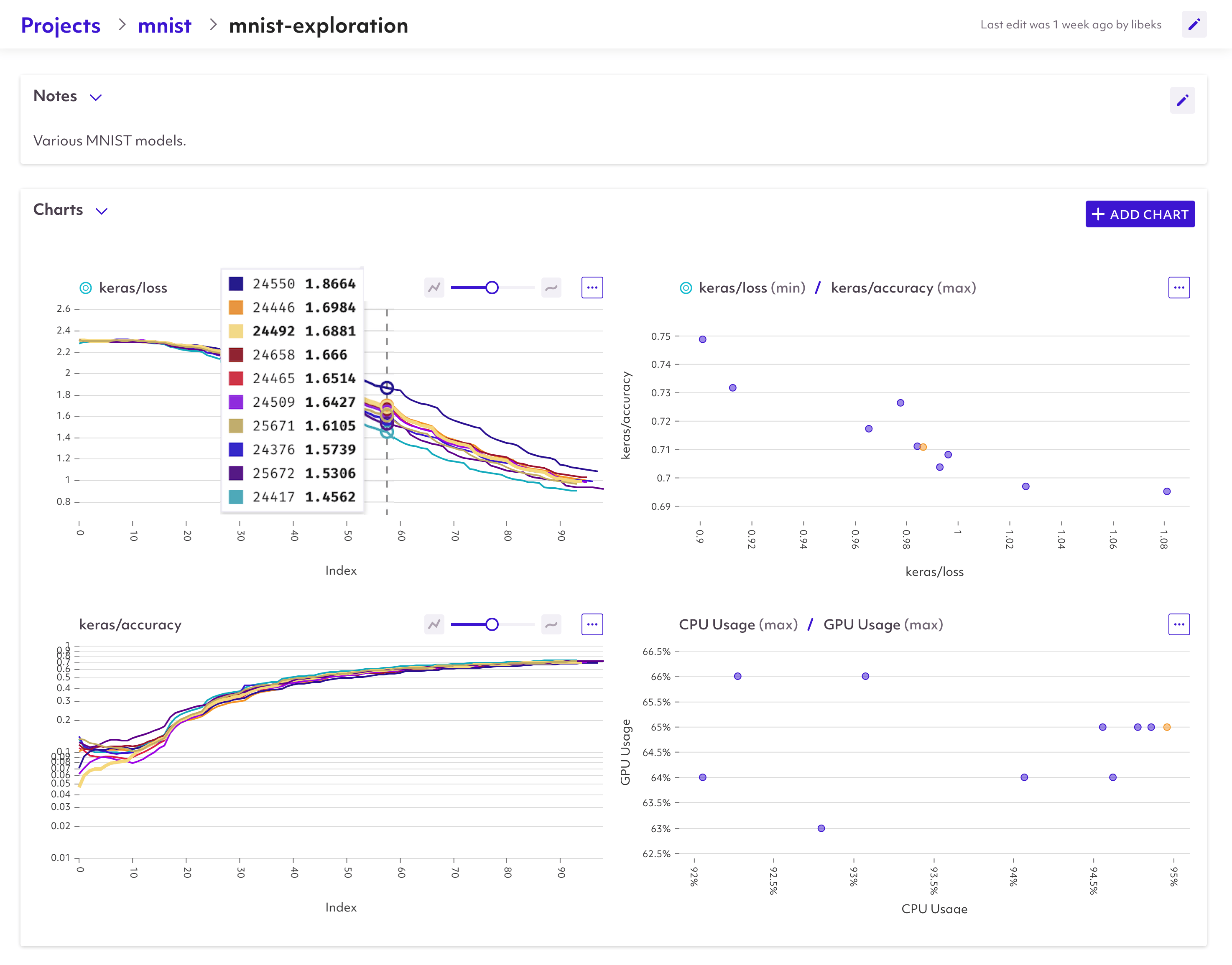 Spell experiments graphs