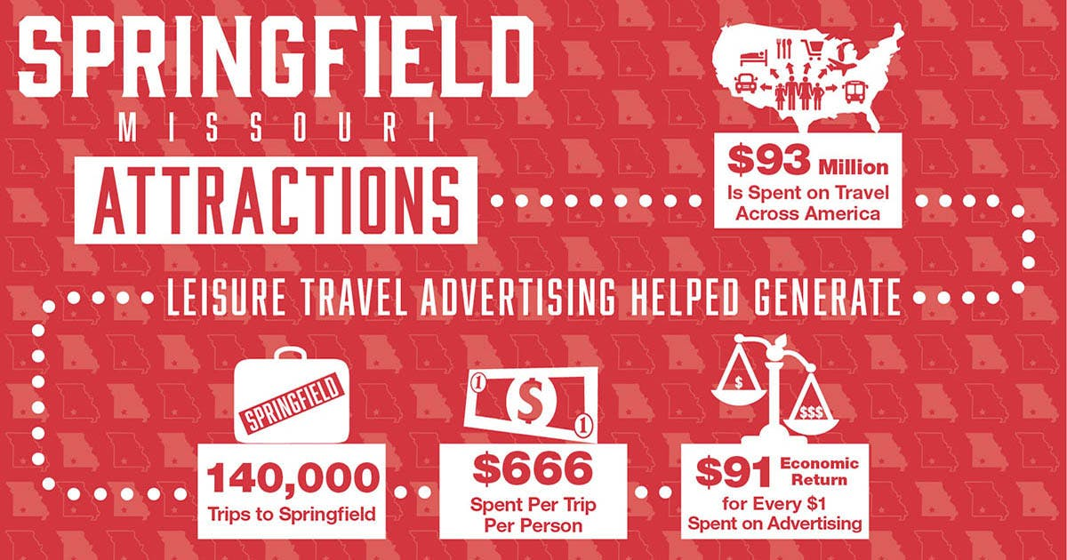 Springfield Missouri Attractions