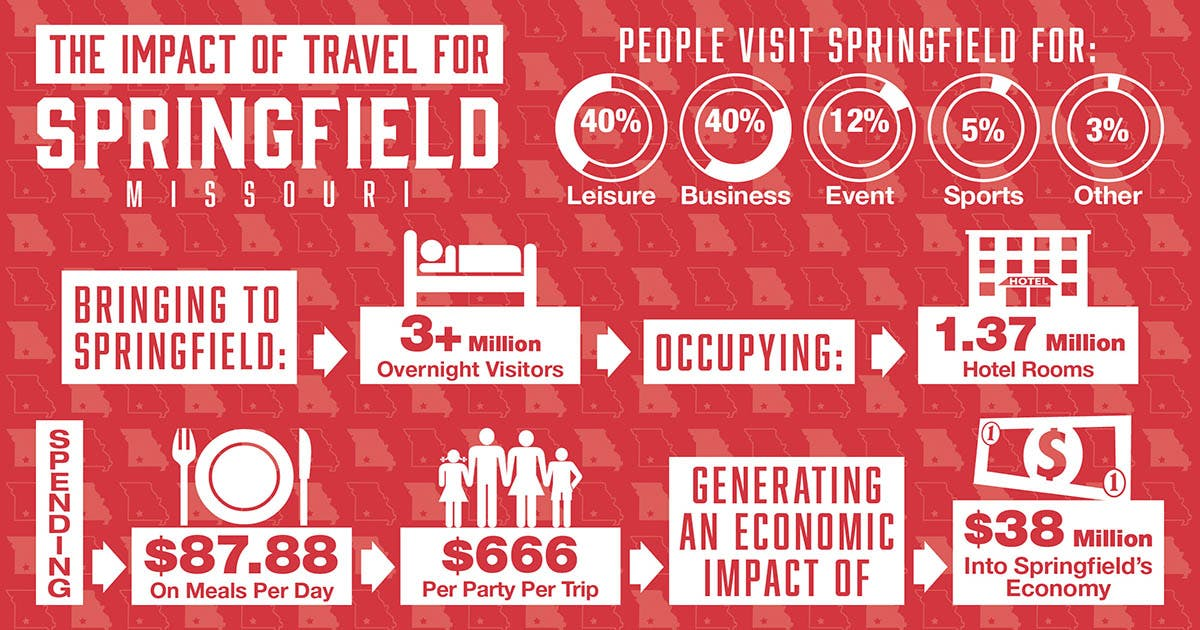 Impact of Travel For Springfield