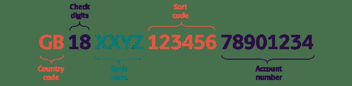 Format of UK bank code