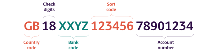 Format of UK bank code