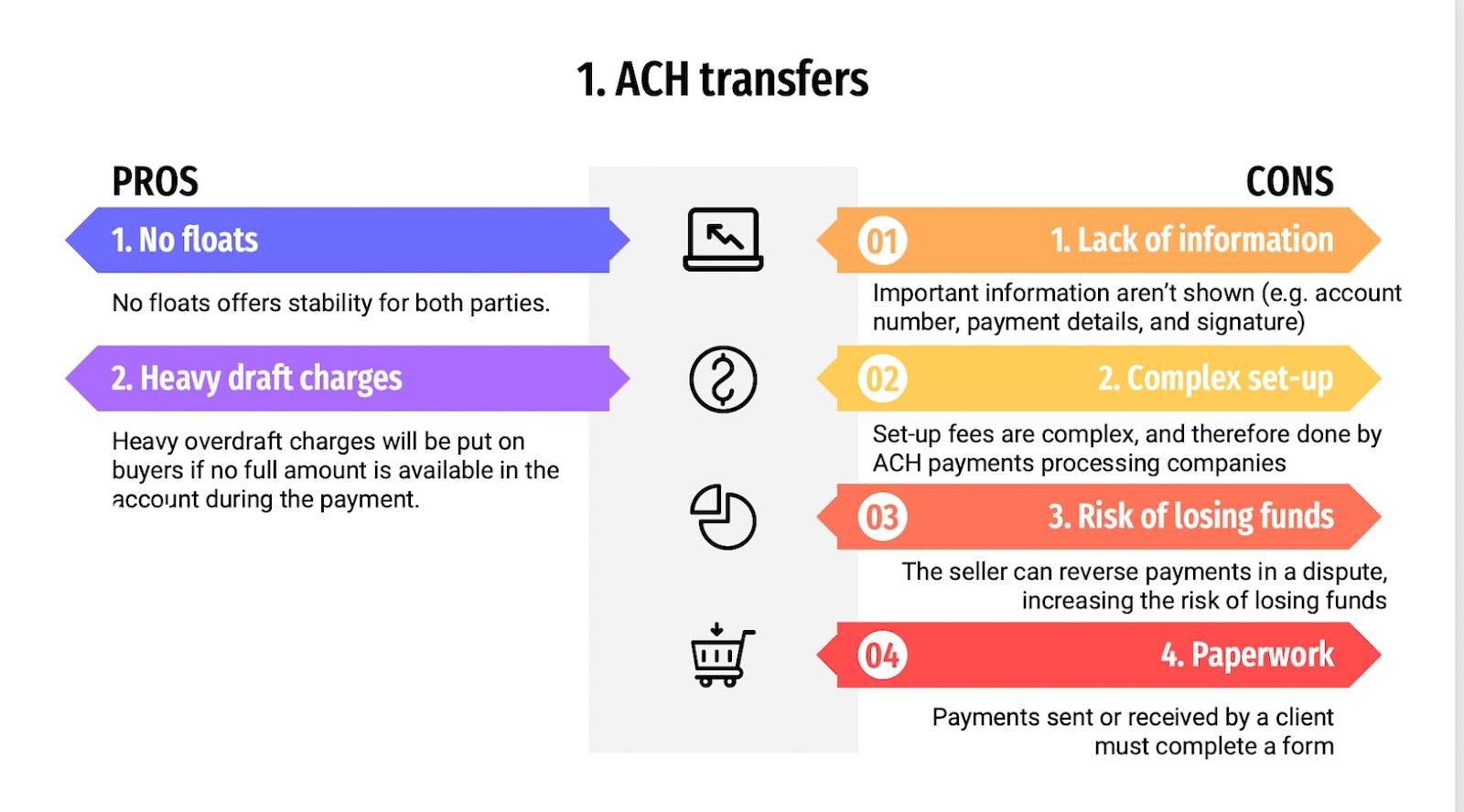 ACH transfers