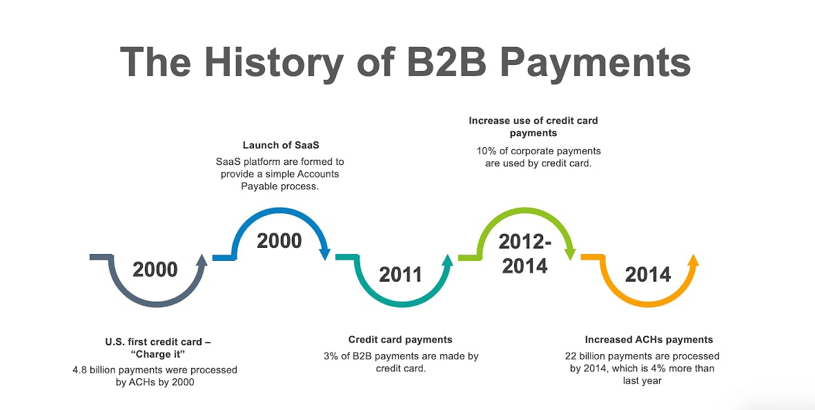 history of b2b payments