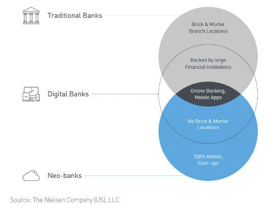traditional, digital, and neo banks