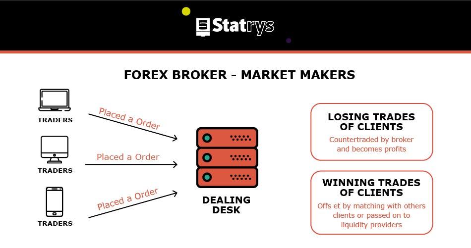 forex broker market makers