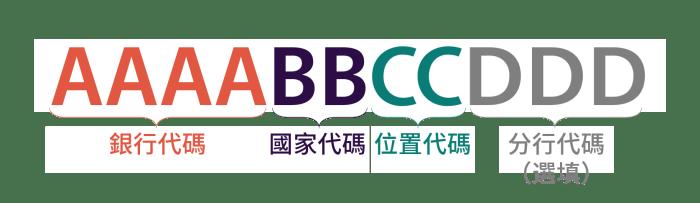 BIC / SWIFT代碼格式