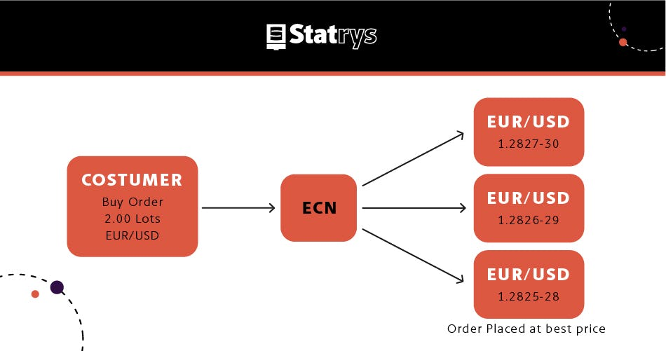 foreign exchange ECN