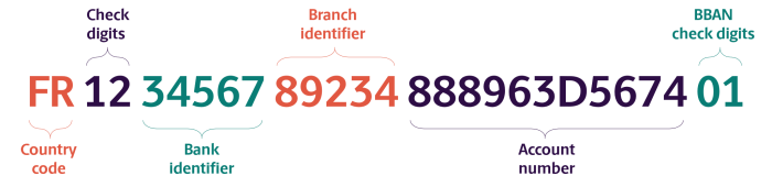 French IBAN Bank number Format