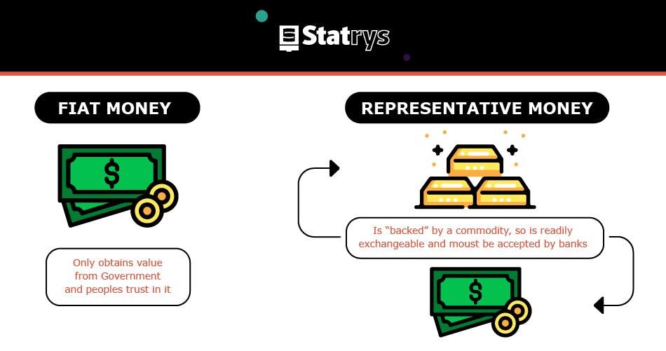 Fiat versus representative money