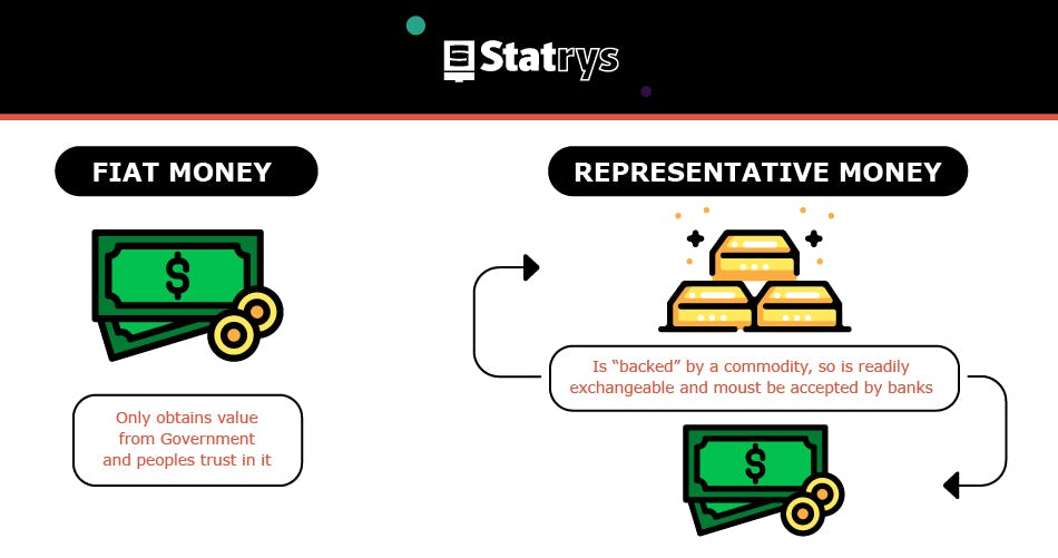 Fiat versus representative money