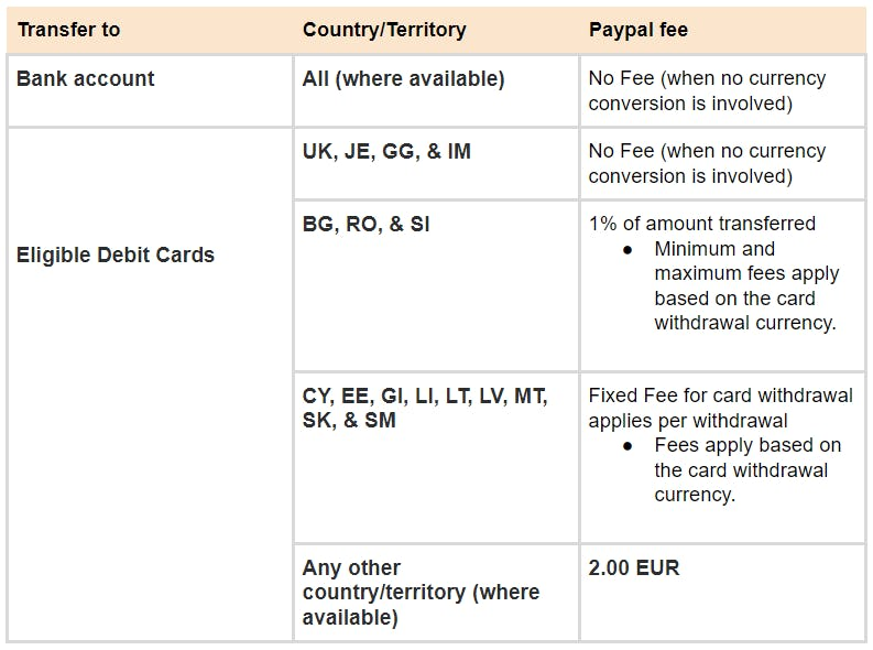 Paypal Fees for other countries