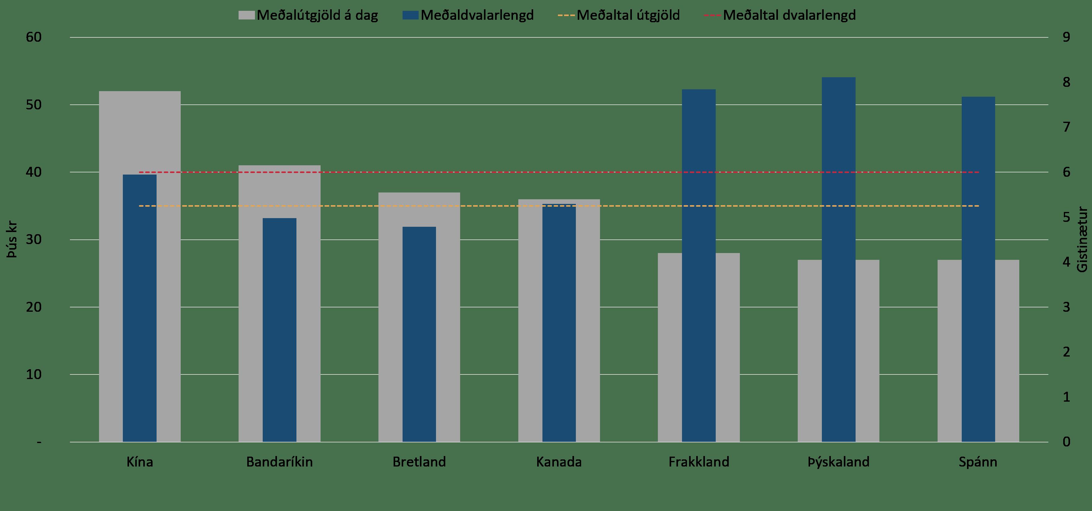 Heimild: Hagstofan, Ferðamálastofa og Greiningardeild Íslandsbanka