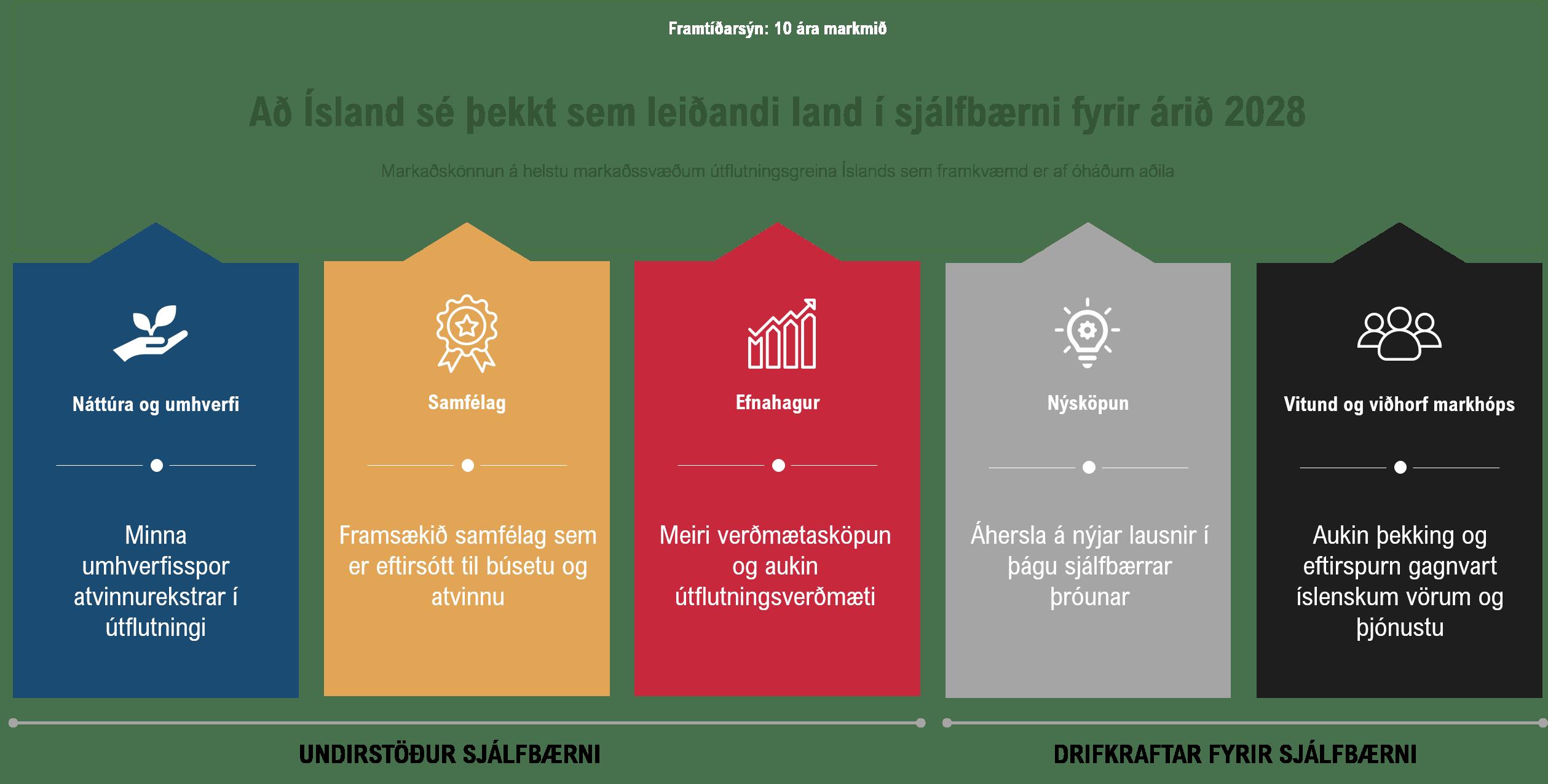 Lykilmarkmið og fimm höfuðvíddir mælikvarða fyrir íslenskar útflutningsgreinar