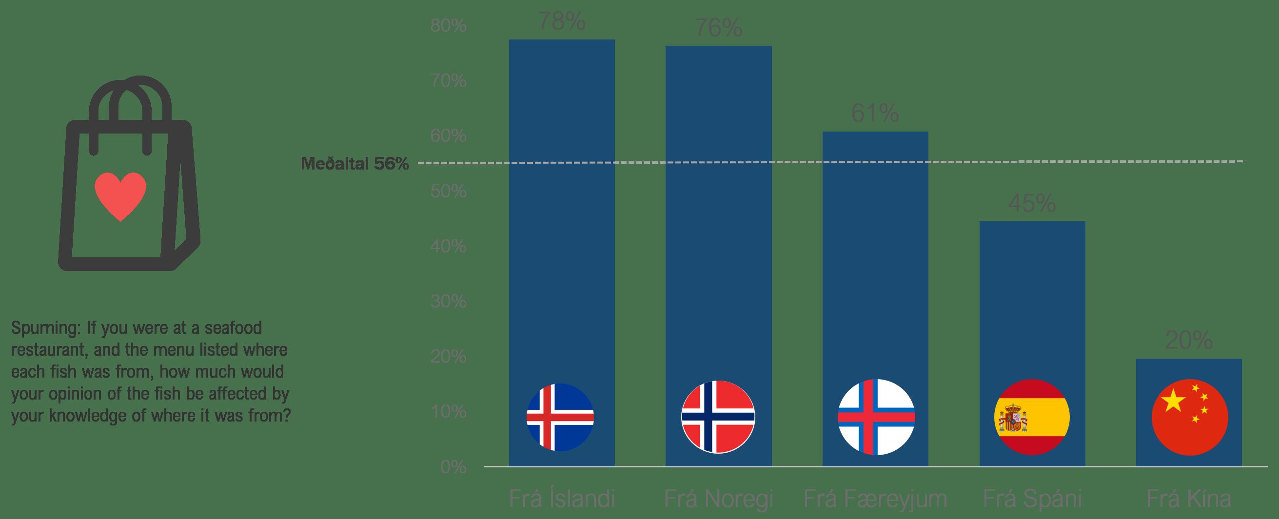 Heimild: Íslandsstofa, viðhorfskönnun framkvæmd af Maskínu í Bretlandi, Þýskalandi, Frakklandi, Bandaríkjunum, Kanada og Danmörku 2019