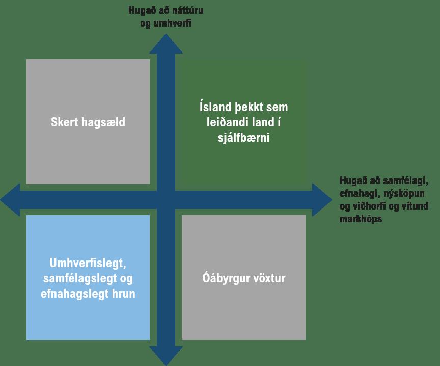 Hugað að náttúru og umhverfi