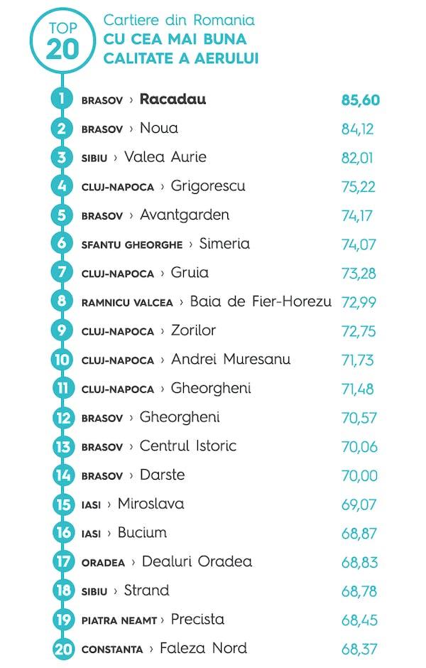 Cartiere din Romania cu cea mai buna calitate a aerului