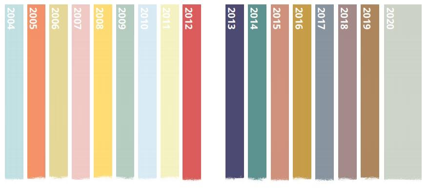 Povestea din spatele culorii anului 2020