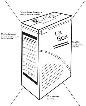 The Product Box