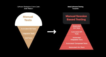Software Testing Ice-cream Cone Anti-Pattern.