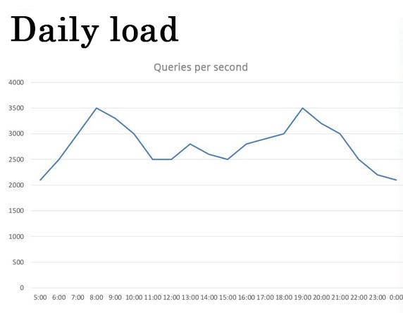 Number of Requests per Second.