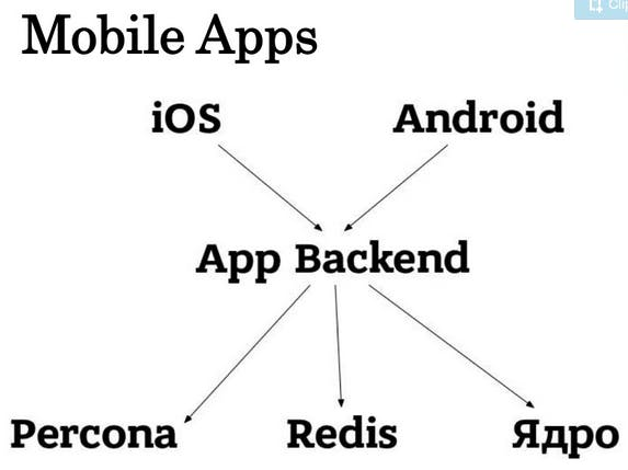 Taxi Services App Backend.