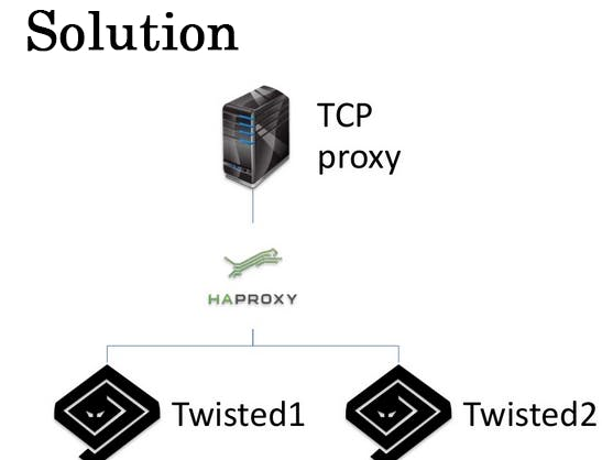 Solution, which Transferred Traffic from Twisted to Another Virtual Machine.