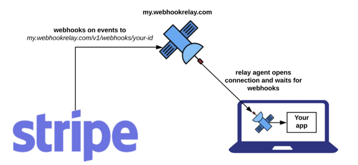 Stripe Connect Webhooks.