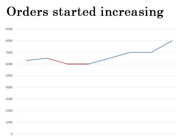 How Cab Orders Began to Increase.