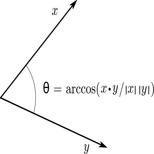 Determining the Angle Between These Vectors.