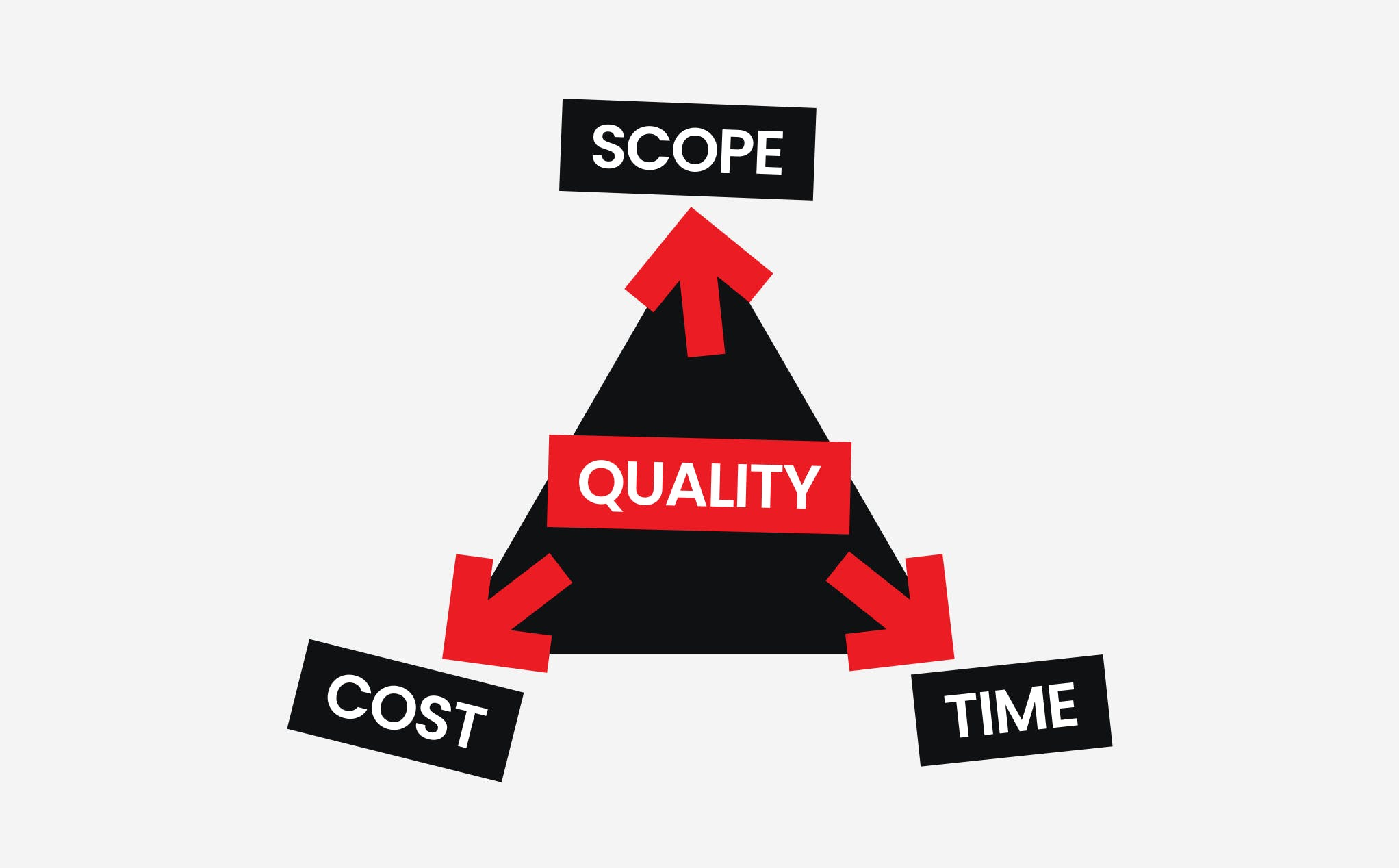The Quality of Software Development: Scope, Cost and Time.