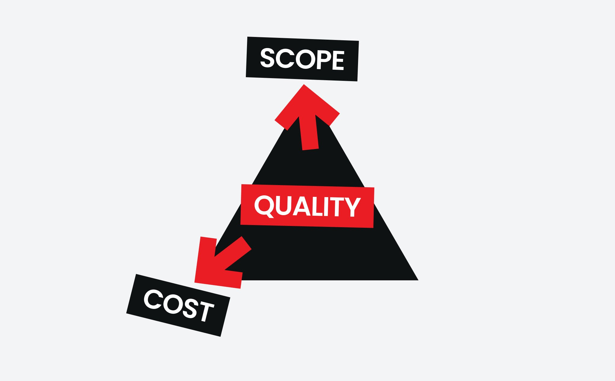 The Quality of Software Development: Scope and Cost.