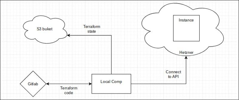Scheme to Implement Infrastructure as Code with Hetzner.