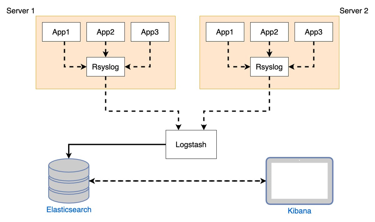 Log Collecting with ELK and Rsyslog.