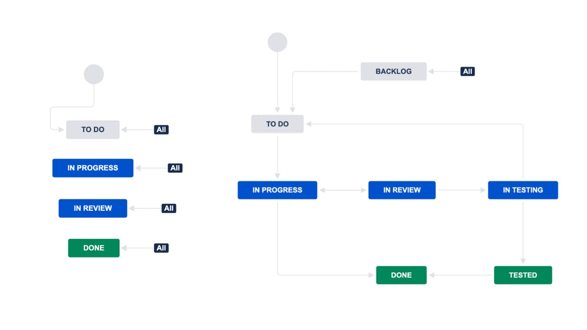 The Default Workflow and the Advanced Workflow Configured in Jira for One of Mad Devs Projects.
