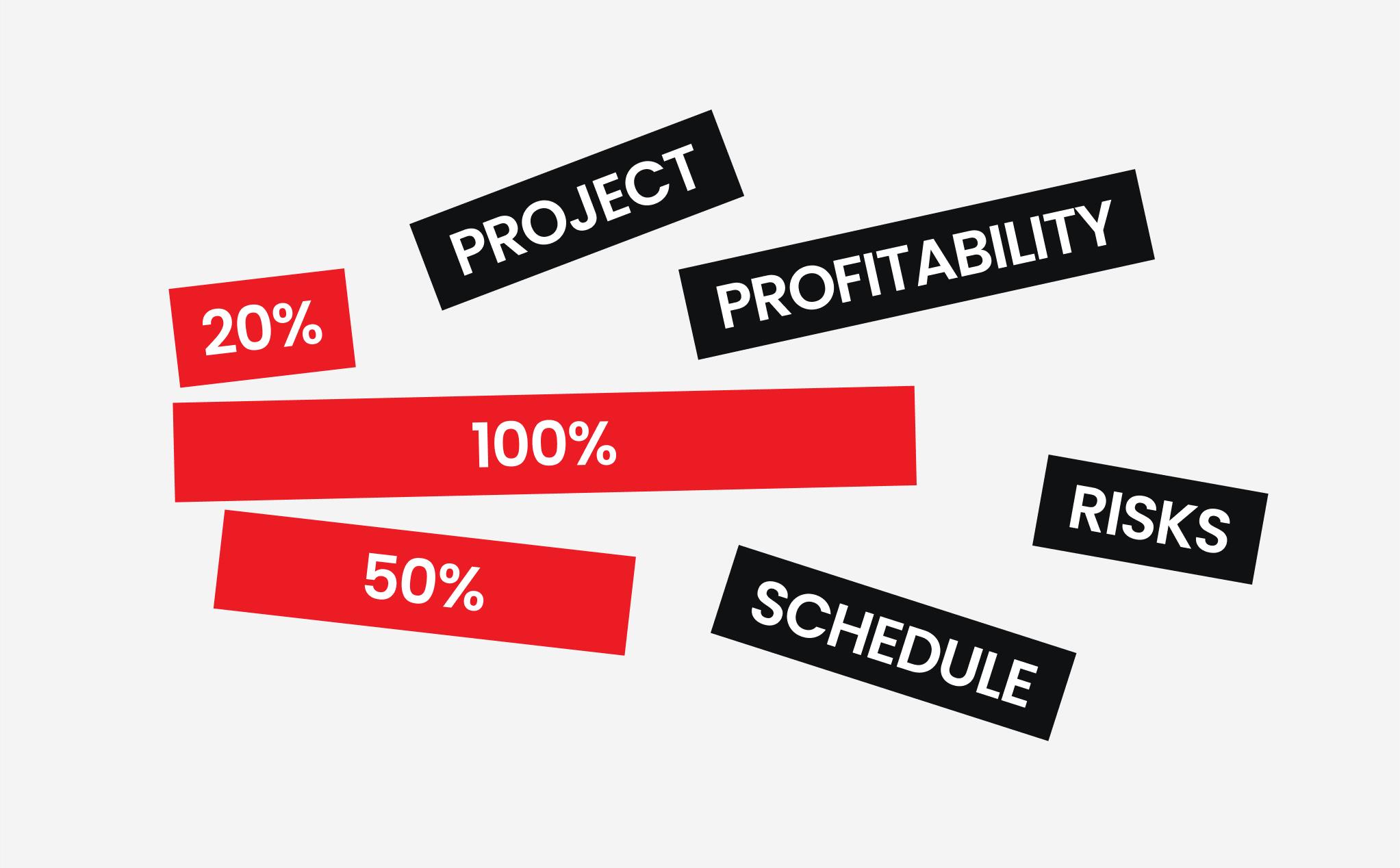 Fixed Price Model.