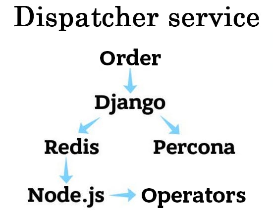 Dispatcher Service.