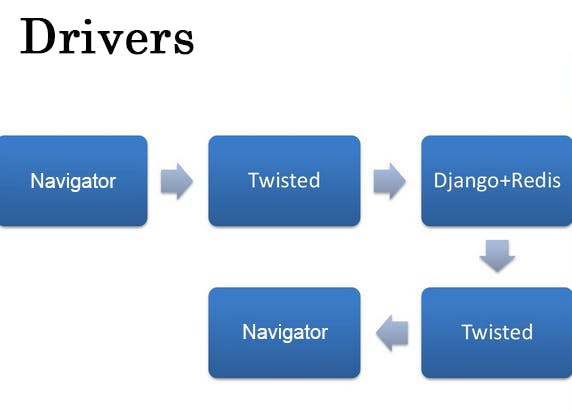 Workflow Using Providers' Software.