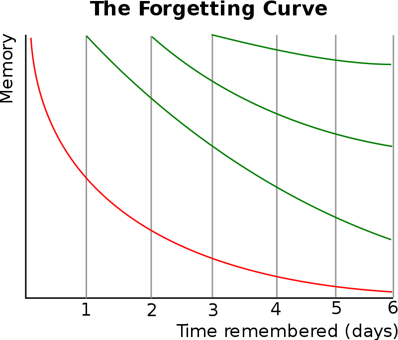Forgetting Curve with Spaced Repetition.