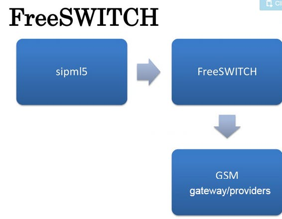 FreeSwitch.