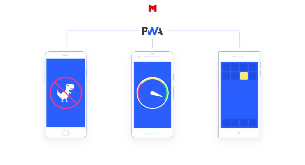 PWA vs Mobile Application.