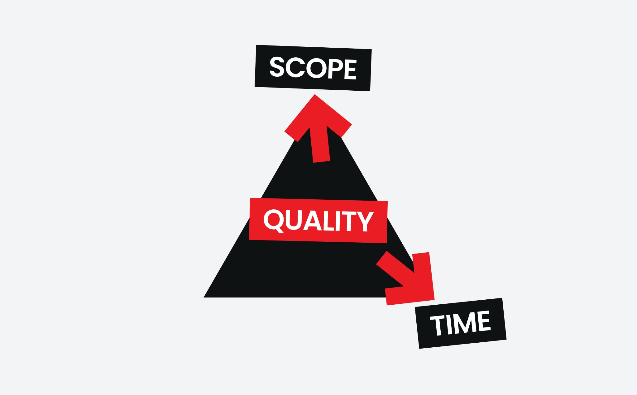 The Quality of Software Development: Scope and Time.