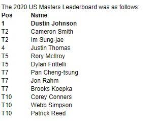 US Masters Leaderboard