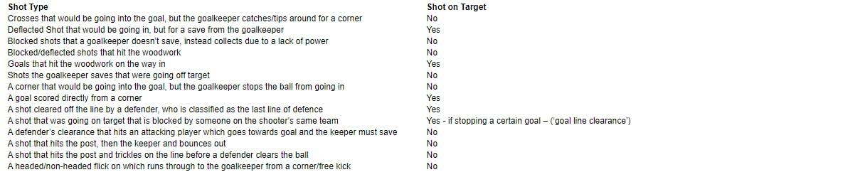 Shot Types